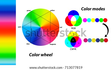 Digital color modes. Difference between CMYK and RGB color modes. Color wheel. Primary colors