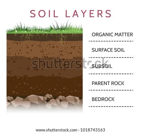 dirt layers soil layer scheme