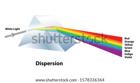 Dispersion of light with a glass prism splitting white light into the visible spectrum of colors red, orange, yellow, green, blue, indigo, violet