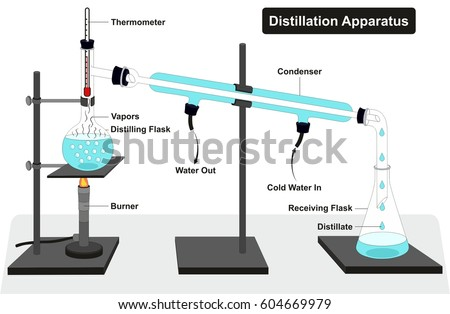 Distillation Apparatus Diagram with full process and lab tools including thermometer burner condenser distilling and receiving flasks and showing water in out vapors for chemistry science education