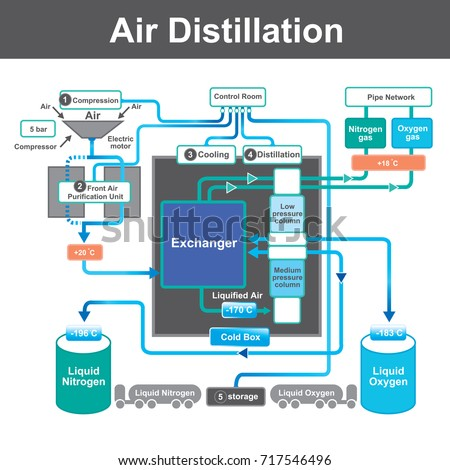 Distillation is a process of separating the component substances from a liquid mixture by selective evaporation and condensation. Chart vector graphic.