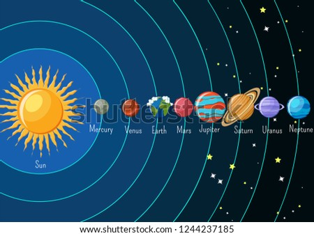 Dolar system infographics with sun and planets orbiting around and their names. Astronomy science for kids. Cartoon style vector illustration.