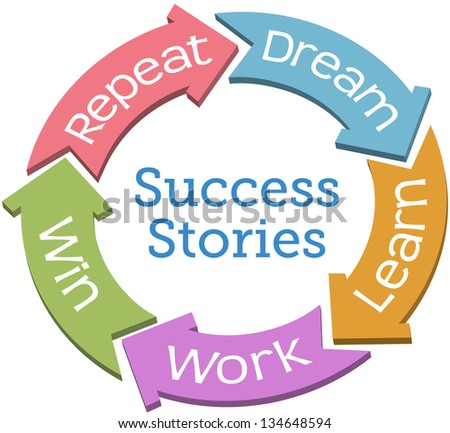 Dream learn work win repeat Success story cycle arrows