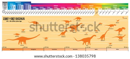 Early Cretaceous Geologic Timeline