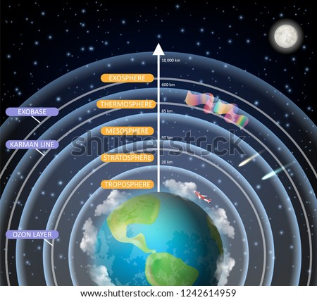 Earth atmosphere layers vector diagram. Atmosphere structure with troposphere stratosphere mesosphere thermosphere exosphere layers. Educational poster, scientific infographic, presentation template.