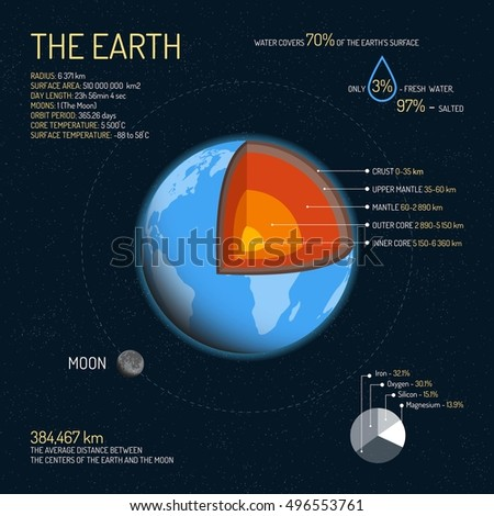 earth detailed structure with