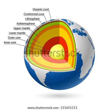 Earth layers. Vector. - stock vector