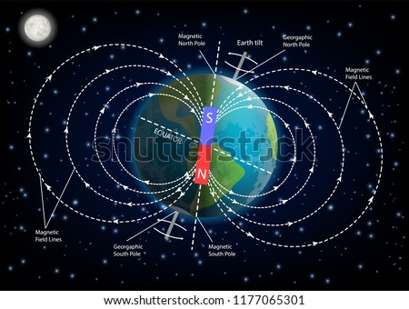 earth magnetic field or