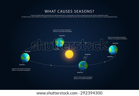 earth rotation and changing