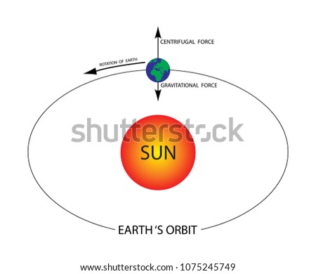 earth's orbit diagram and