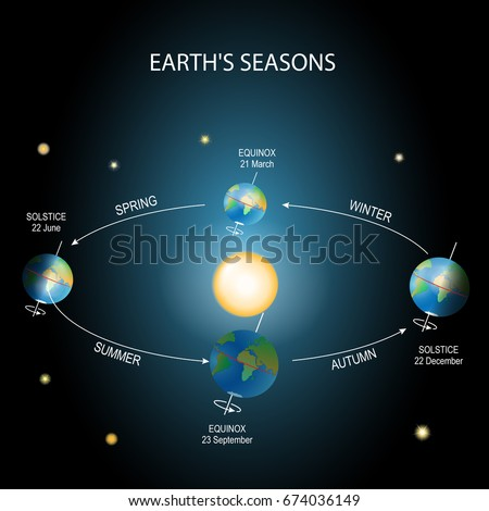 earth's season illumination of