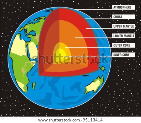 earth`s section - upper and lower mantle, outer and inner core