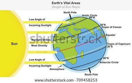 Earth's Vital Areas infographic diagram showing angle of sun rays including major latitudes equator tropic of cancer and capricorn arctic and antarctic circles for science education