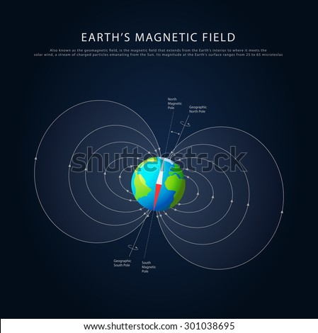 earths magnetic field with axis
