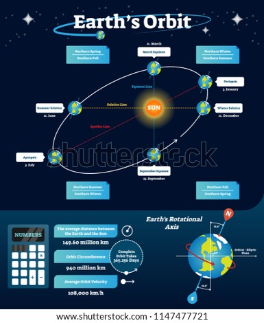 Earths orbit vector illustration. Educational and labeled scheme with equinox, solstice and apsides line. Diagram with rotational axis and orbital, elliptic line. Northern spring and southern fall.