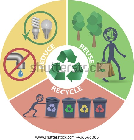 Eco, Recycle, Reduce, Reuse