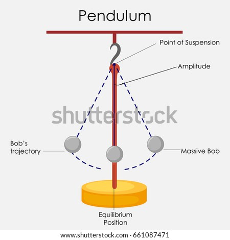 Education Chart of Physics for Simple Pendulum Diagram. Vector illustration