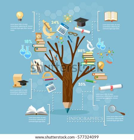 education  tree of knowledge ...