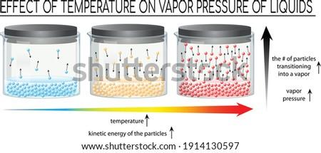 effect of temperature on vapor pressure of liquids, vapor pressure of liquids increase as temperature increases Foto d'archivio ©