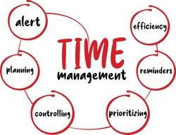 Efficiency, Reminders, Prioritizing, Controlling, Planning, Alert. All of these are important for Time Management. This time management word circle is Ready to print on mug, t-shirts and pillow.