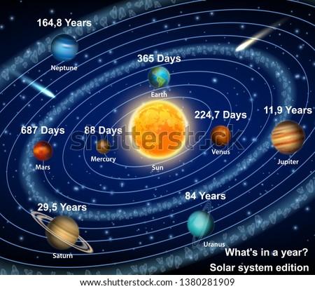 Eight solar system planets orbiting the sun diagram Vector educational poster, scientific infographic. Mercury Venus Earth Mars Jupiter Saturn Uranus Neptune with orbital period information indication