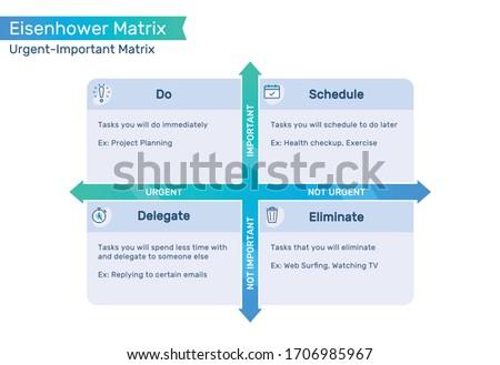 Eisenhower Matrix, urgent important matrix