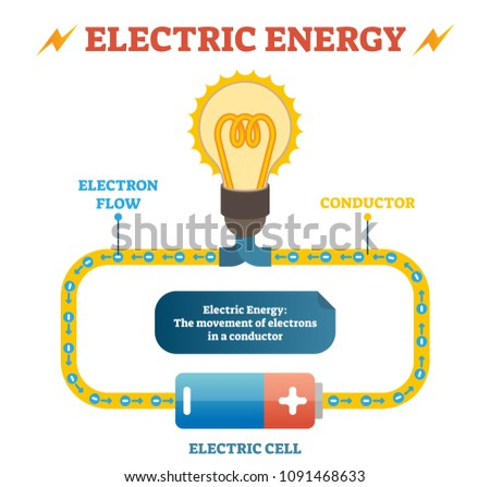 Electric energy physics definition vector illustration educational poster, closed electrical circuit with electron flow in conductor, electric cell and light bulb. Basic electricity principle.
