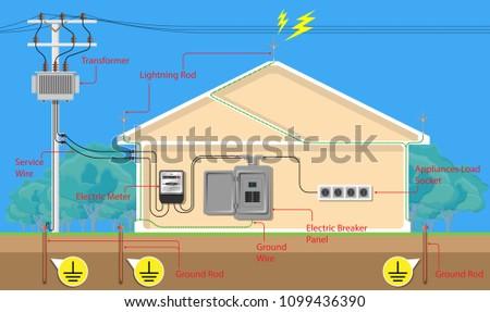 electric power distribution
