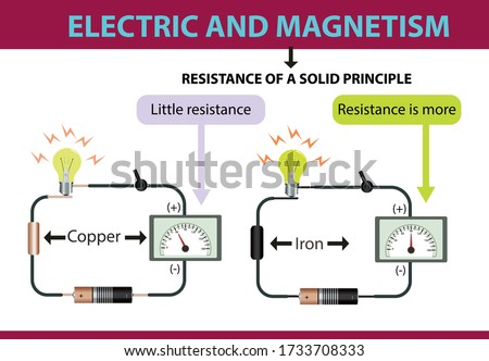 electricity and magnetism. resistance of a solid principle. physics lesson subject of resistance. physics lesson resistance experiment. physics. display of resistance in the ammeter