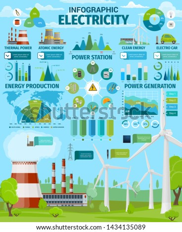 Electricity generation vector infographics. Energy production graphs, charts and map with thermal and nuclear power plants, clean energy wind turbines, solar panels and hydro power stations statistics