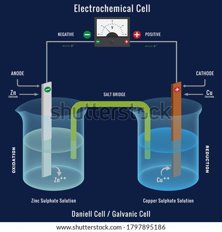 Electrochemical cell or Galvanic cell with Voltmeter. The Daniell cell is a primary voltaic cell with a copper anode and a zinc cathode. Chemical energy change into Electrical energy.