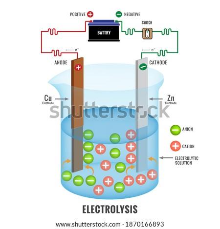 Electrolysis process vector illustration. Simple electrolysis process of an electrolyte.  Foto stock ©