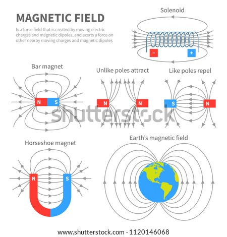 electromagnetic field and