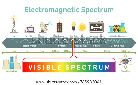 Shutterstock puzzlepix electromagnetic spectrum diagram vector illustration ccuart Images