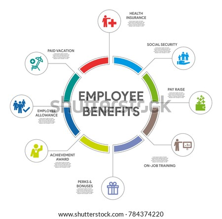 Employee Benefits Circle Infographic