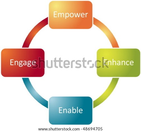 Employee empowerment improvement business strategy concept diagram vector
