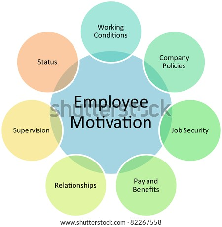 Employee motivation business diagram management strategy concept chart editable, vector   illustration