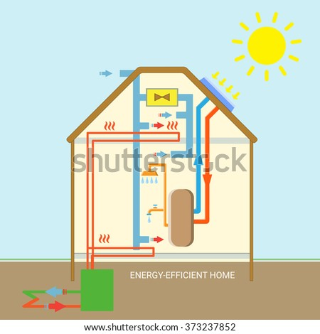 Energy efficient eco nature friendly home scheme of for Efficient home heating