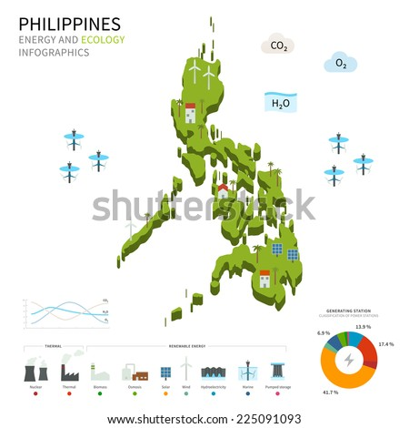 philippine airline industry and the environment The air transport industry is the global network of commercial aircraft operators,  airports,  poverty, health, education and environmental.