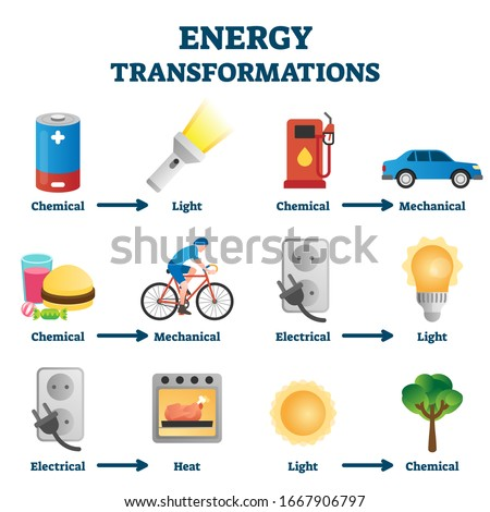 Energy transformation example vector illustrations. Physics educative explanation guide with chemical to light, electrical to heat or chemical to mechanical conversions. Natural power flow principles.