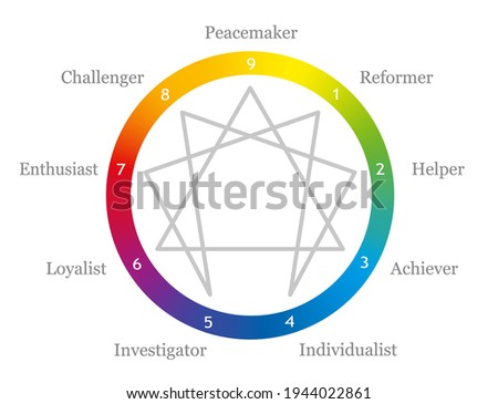 Enneagram with names of personality and numbers from one to nine in a rainbow gradient colored circle. Vector illustration on white background.  Stock photo ©