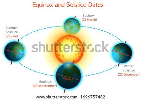 Equinox, solstice dates. Vernal, autumnal equinox, Winter, summer solistice. 21 March, 23 September, 20 June, 22 December. Seasons. Earth position. White sky background. Astronomy illustration Vector