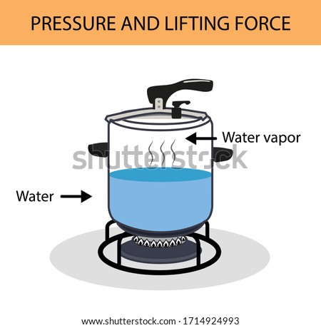 evaporation of water in the pressure cooker. pressure and buoyancy. archimedes principle. evaporation of water. buoyancy of water. simply drawn pressure cooker. pressure and lifting force.