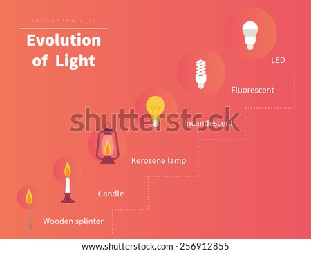 evolution of light infographic