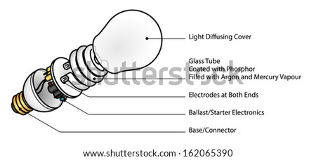cfl light bulb diagram exploded diagram of a cfl (compact fluorescent lamp ... light bulb lamp switch wiring