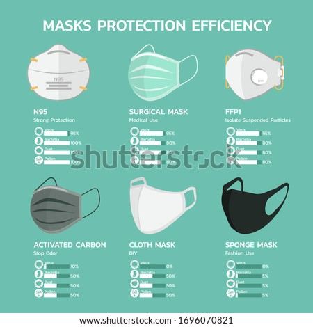 face mask protection efficiency infographic with N95, surgical, FFP1, carbon, cloth and sponge mask for dust, air pollution, flu disease, virus prevention, bacteria and pollen vector flat illustration