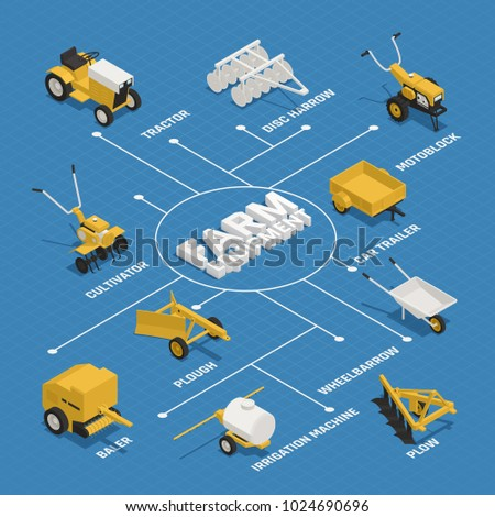 Farm gardening machinery isometric flowchart with hay making equipment tractor motorblok disk harrow cultivator wheelbarrow vector illustration