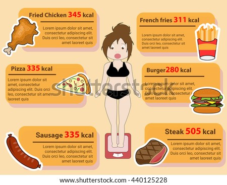 Fat girl standing on the scales,Vector flat illustration fat woman set of Junk food2