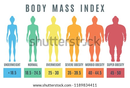 Female Body mass index from underweight to super obesity. Woman silhouettes with different weight. Vector illustration
