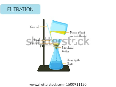 Filtration process of mixture of solid and liquid . Gravity filtration laboratory experiment. Chemistry for kids, educational infographics. Vector illustration.